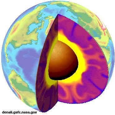 coupe de la Terre